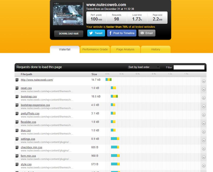 carga de contenidos web | velocidad pagina